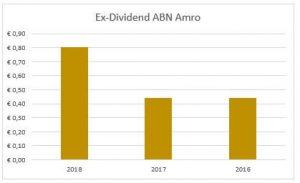 Dividend ABN Amro