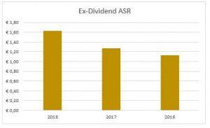 Dividend ASR