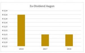 Dividend Aegon