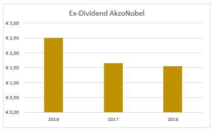Dividend AkzoNobel