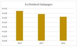 Dividend Galapagos