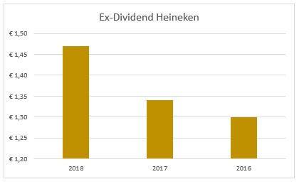Dividend Heineken