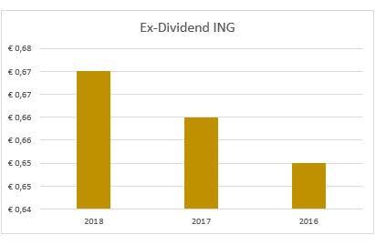 Dividend ING