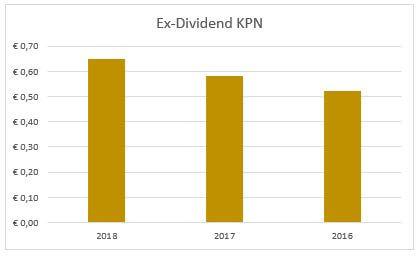 Dividend KPN