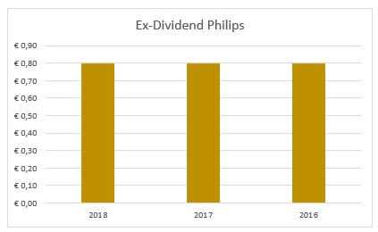 Dividend Philips