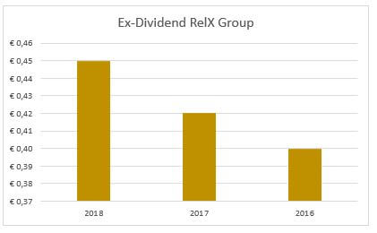 Dividend RelX Group