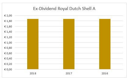 Dividend Royal Dutch Shell A