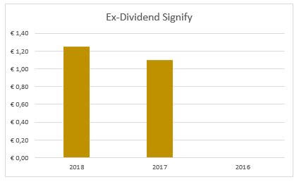 Dividend Signify