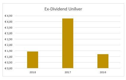 Dividend Unilver