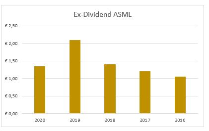Dividend ASML