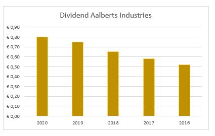 Dividend Aalberts Industries