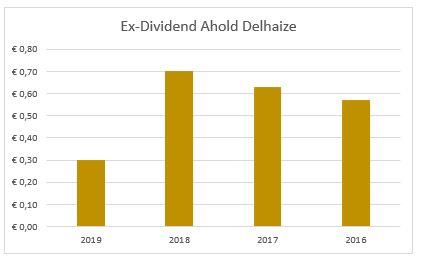 Dividend Ahold Delhaize
