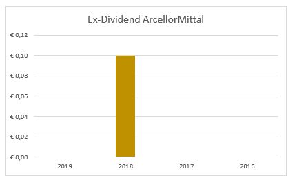 Dividend ArcellorMittal
