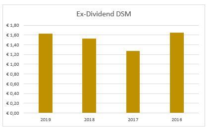 Dividend DSM