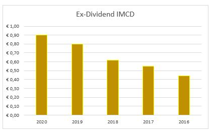 Dividend IMCD