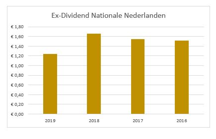 Dividend Nationale Nederlanden NN