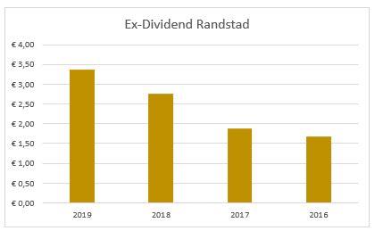 Dividend Randstad