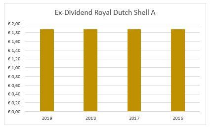 Dividend Royal Dutch Shell A