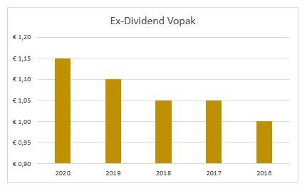 Dividend Vopak
