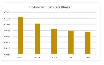 Dividend Wolters Kluwer